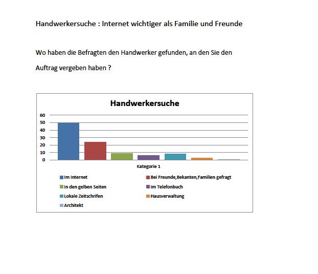 Handwerkersuche internet 2013 2